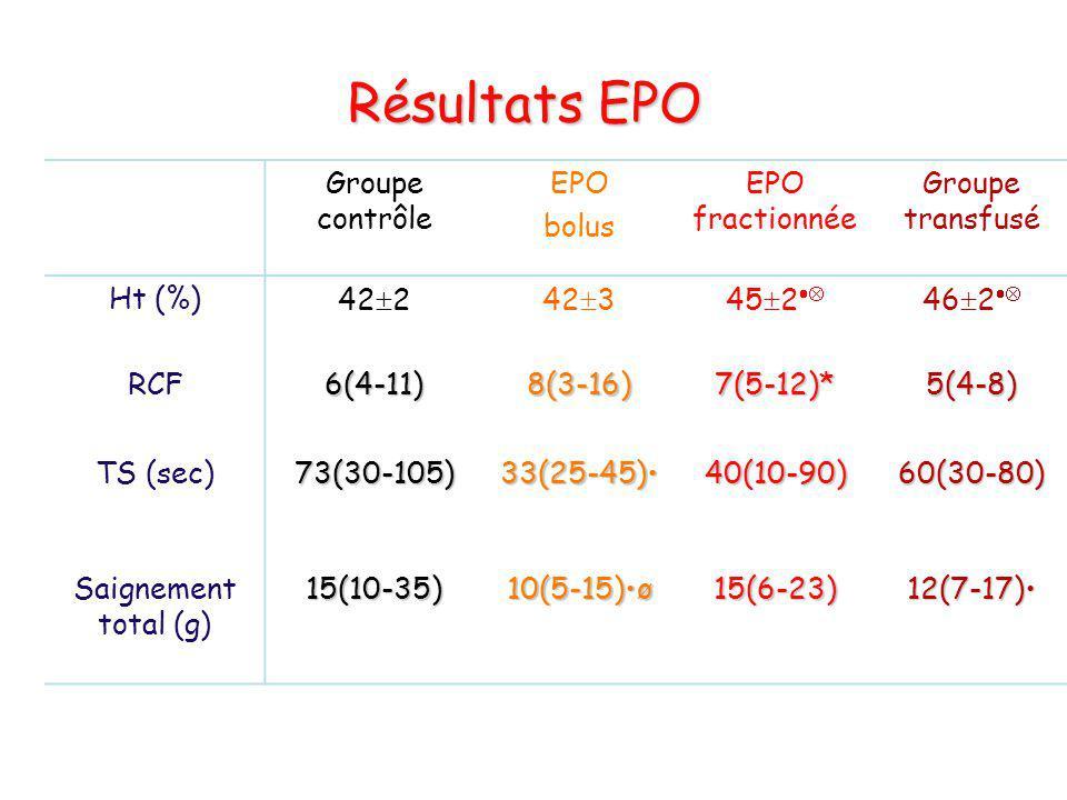 Résultats EPO Groupe contrôle EPO bolus EPO fractionnée