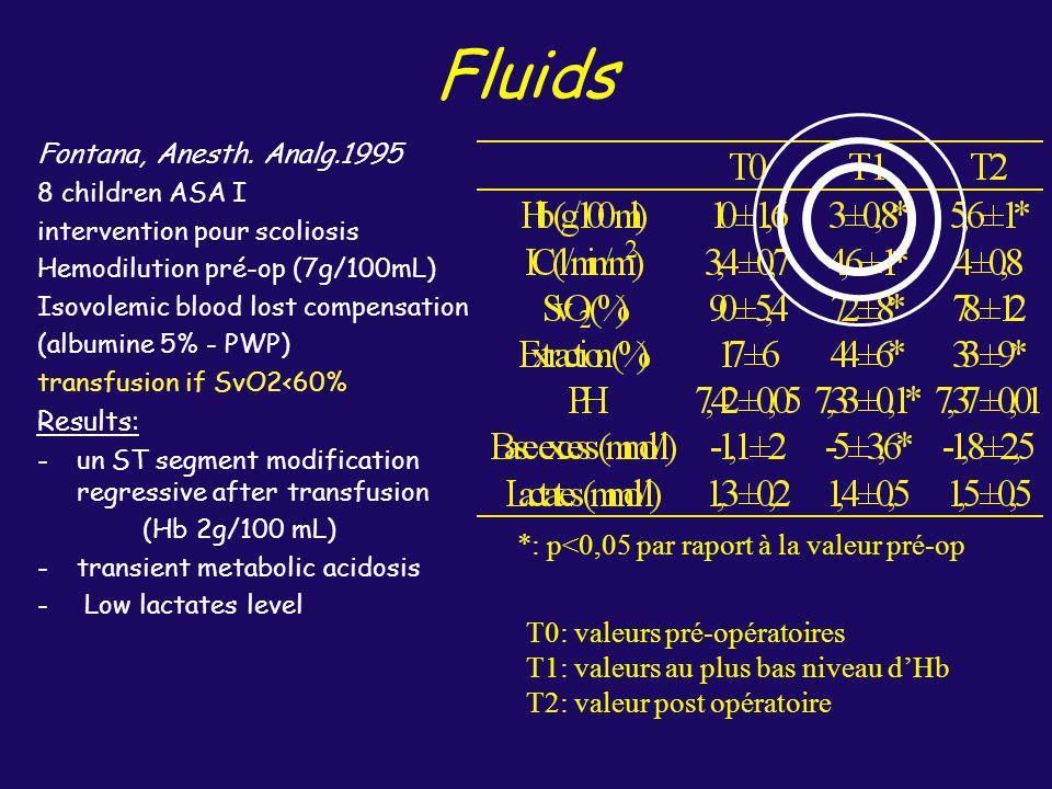 Fluids *: p<0,05 par raport à la valeur pré-op