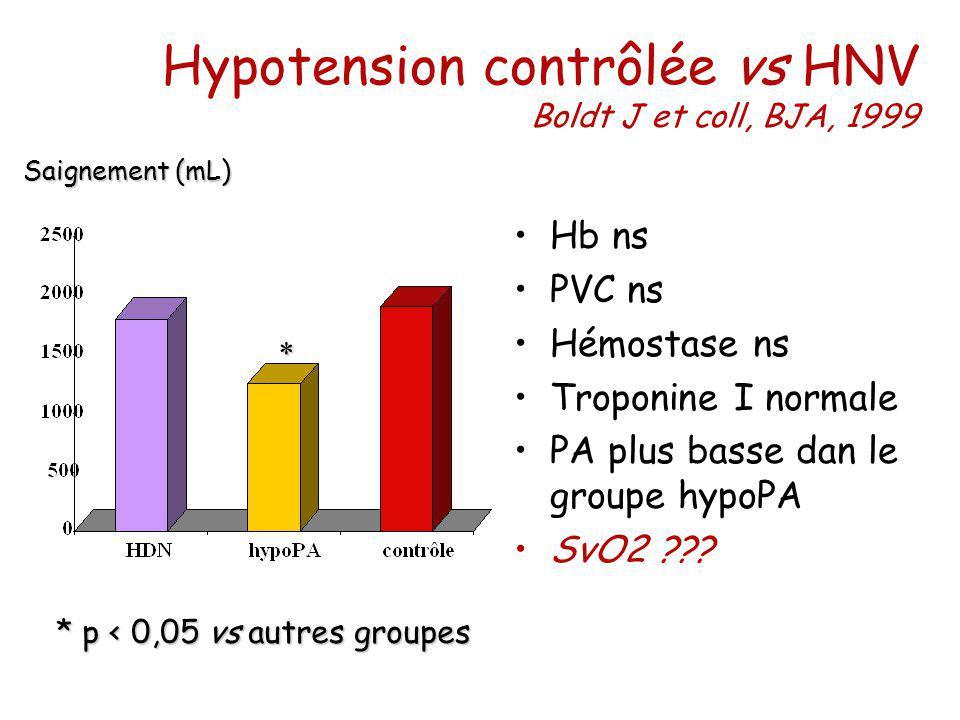 Hypotension contrôlée vs HNV Boldt J et coll, BJA, 1999