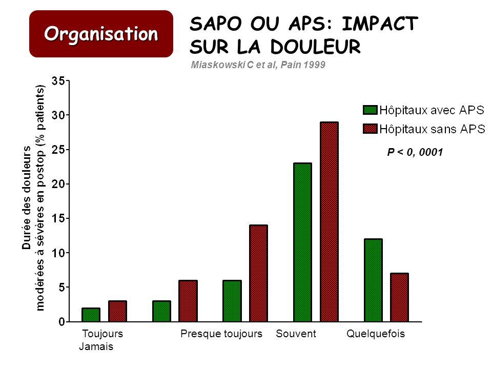 SAPO OU APS: IMPACT Organisation SUR LA DOULEUR P < 0, 0001