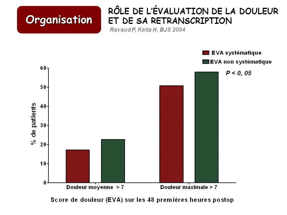 Organisation RÔLE DE L'ÉVALUATION DE LA DOULEUR