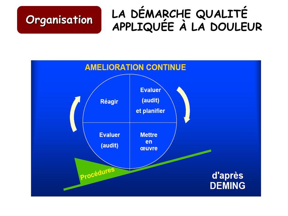 Organisation LA DÉMARCHE QUALITÉ APPLIQUÉE À LA DOULEUR