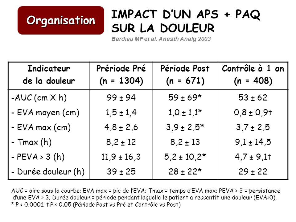 IMPACT D'UN APS + PAQ SUR LA DOULEUR