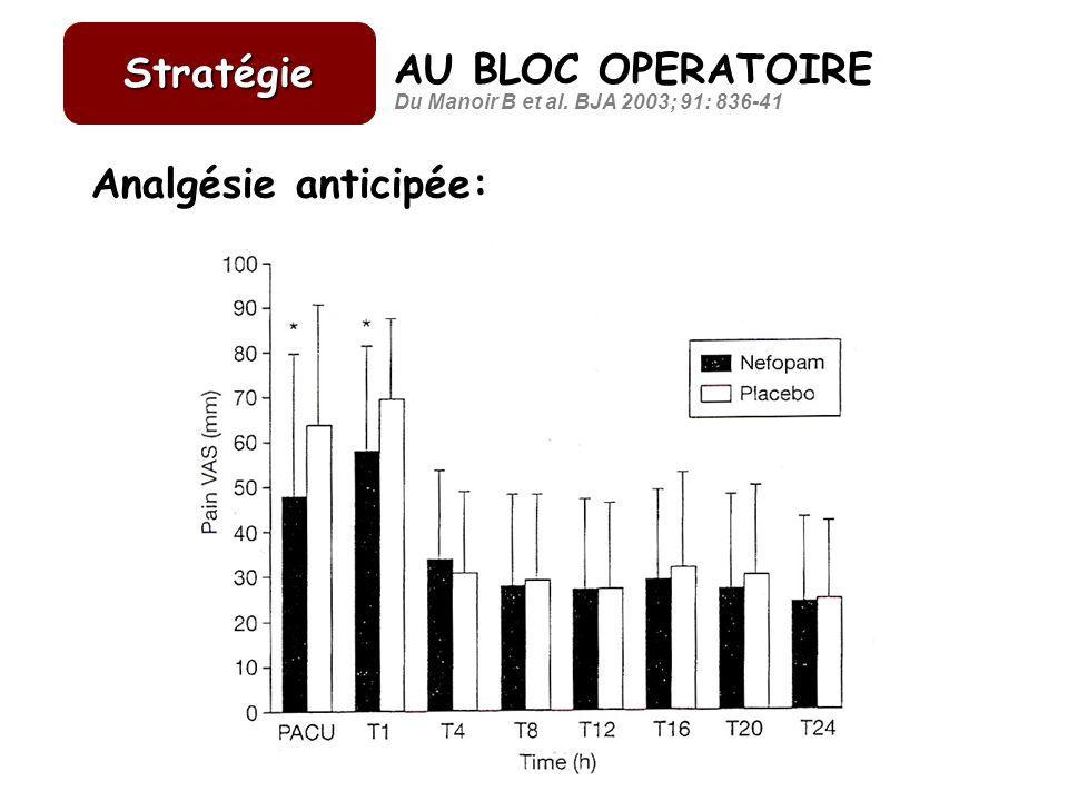 Stratégie AU BLOC OPERATOIRE Analgésie anticipée: