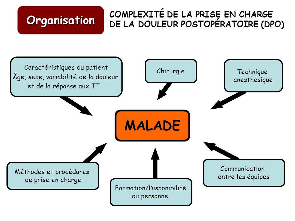 MALADE Organisation COMPLEXITÉ DE LA PRISE EN CHARGE
