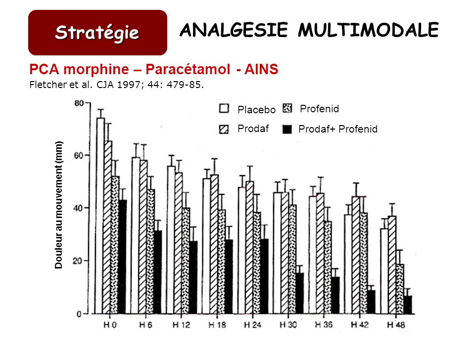 ANALGESIE MULTIMODALE