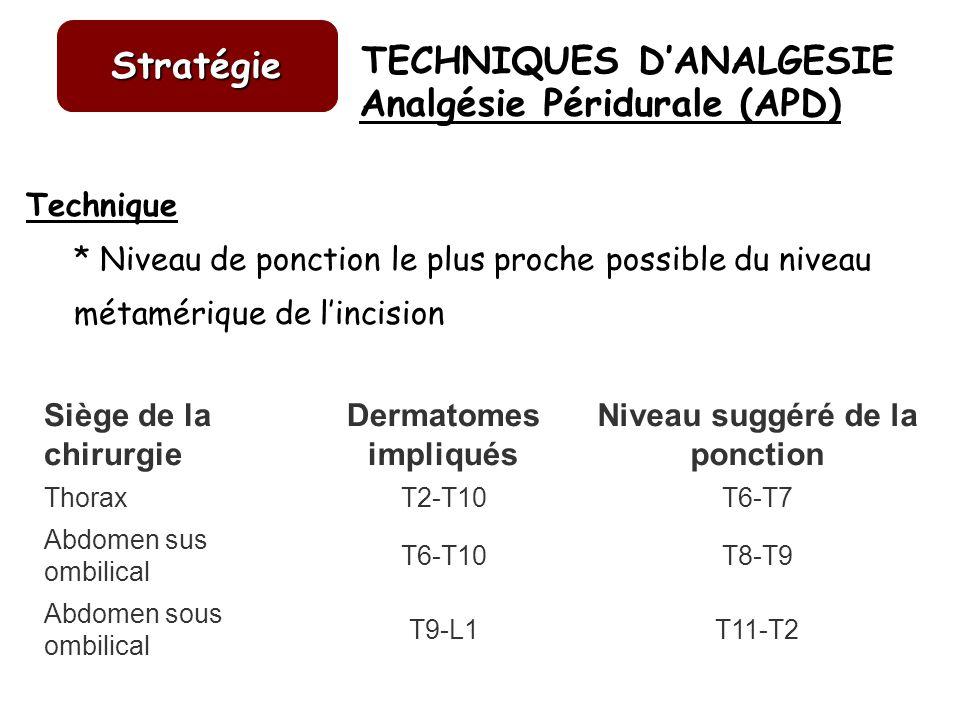 Analgésie Péridurale (APD) Niveau suggéré de la ponction