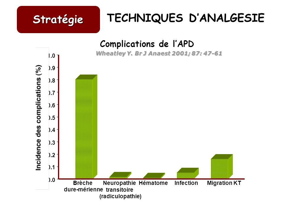 TECHNIQUES D'ANALGESIE