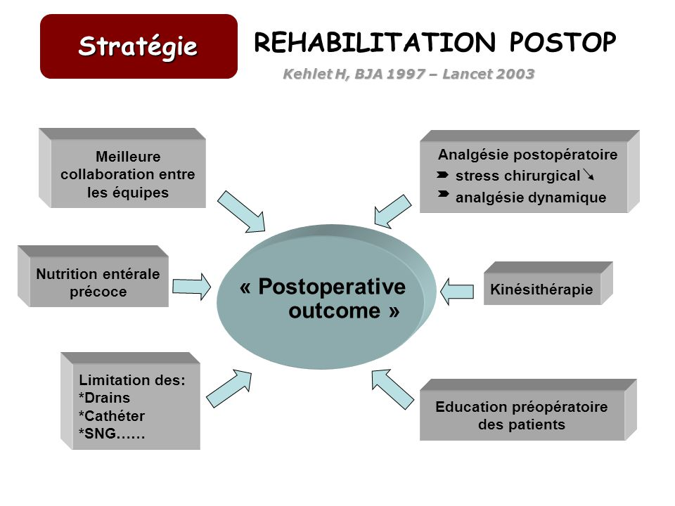 REHABILITATION POSTOP