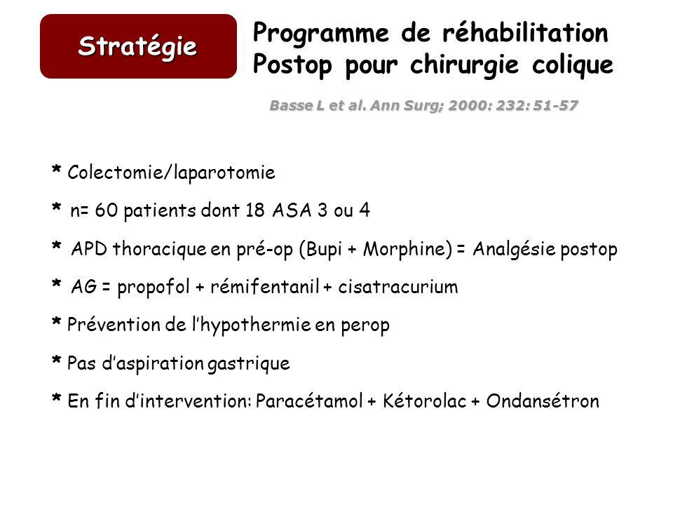 Programme de réhabilitation Postop pour chirurgie colique