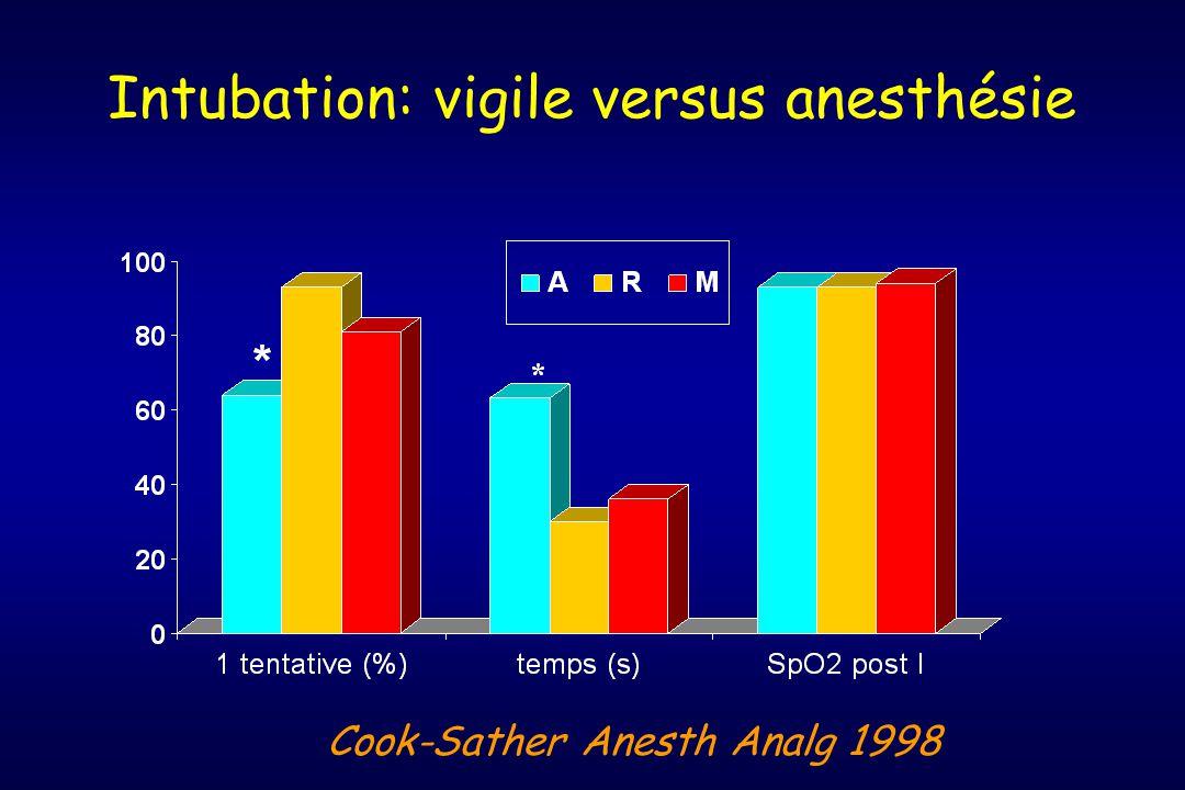 Intubation: vigile versus anesthésie