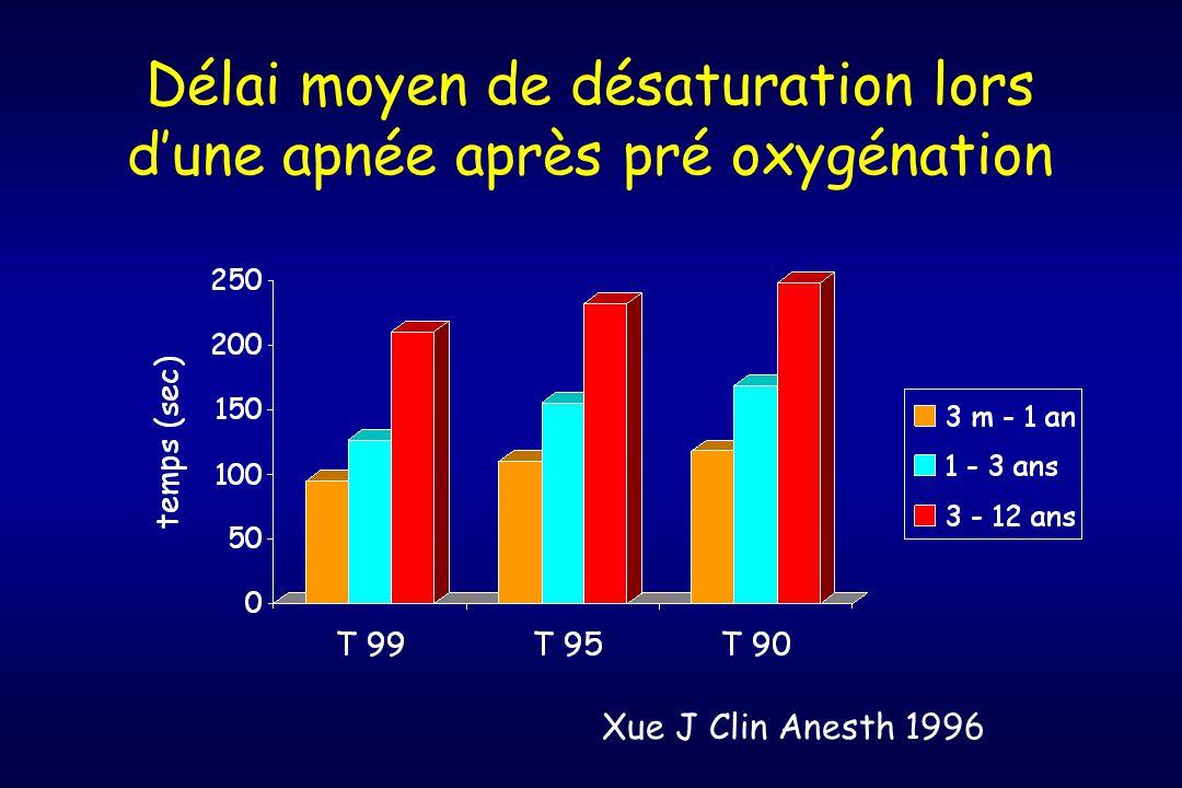 Délai moyen de désaturation lors d'une apnée après pré oxygénation