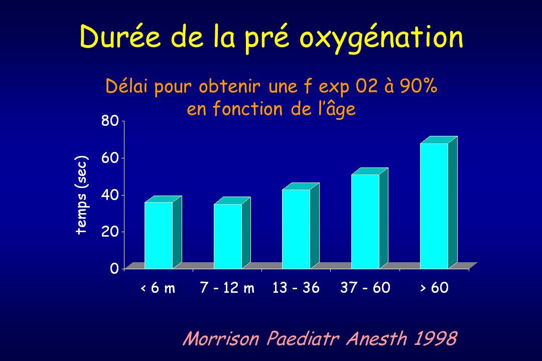 Durée de la pré oxygénation