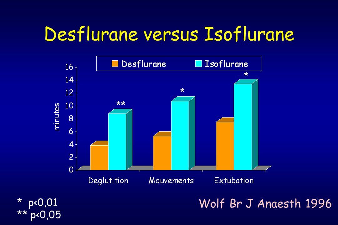 Desflurane versus Isoflurane