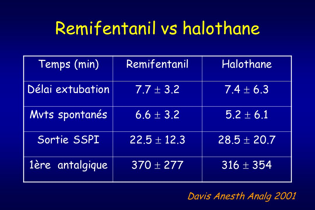 Remifentanil vs halothane