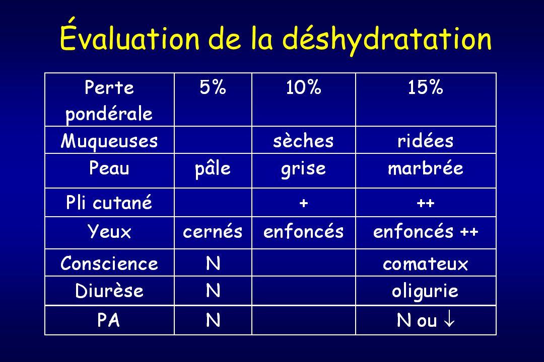 Évaluation de la déshydratation