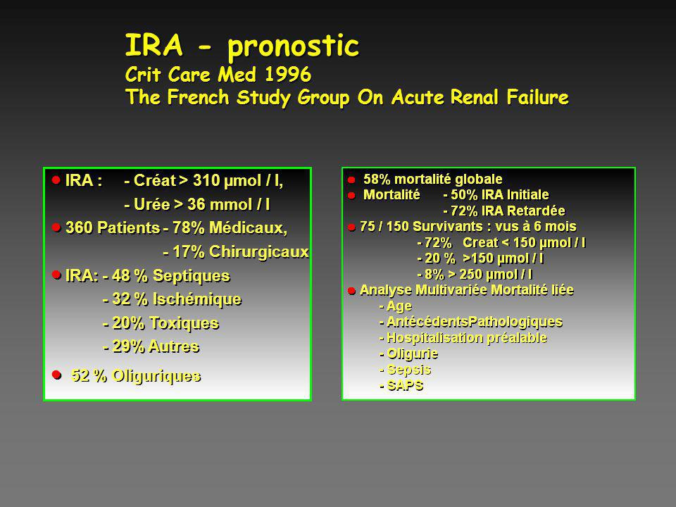 IRA - pronostic Crit Care Med 1996 The French Study Group On Acute Renal Failure