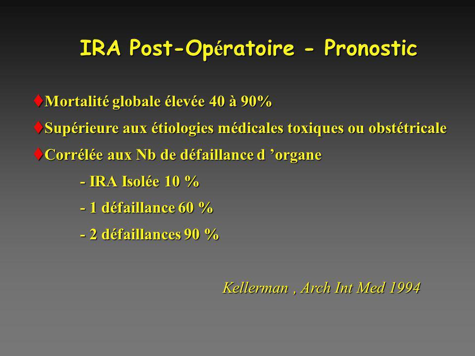 IRA Post-Opératoire - Pronostic