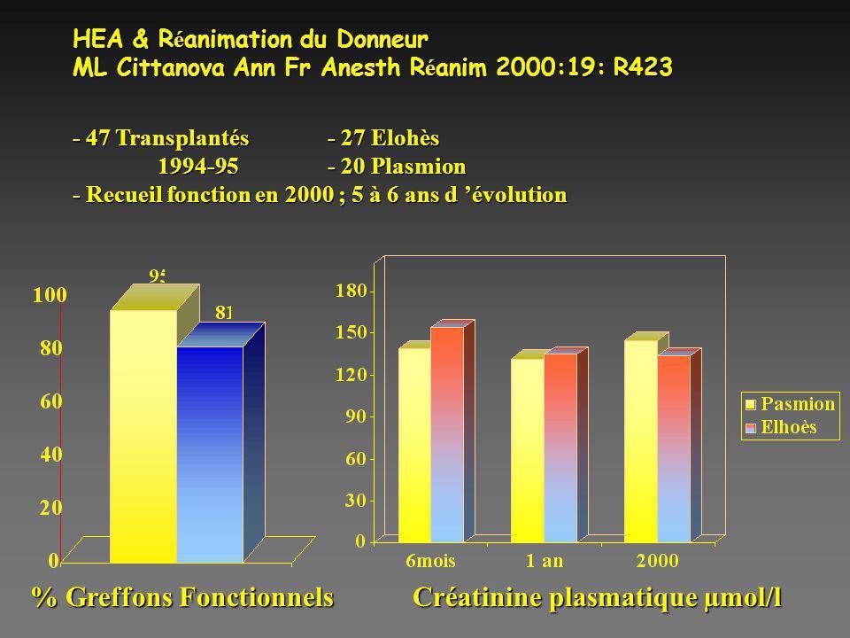% Greffons Fonctionnels Créatinine plasmatique µmol/l