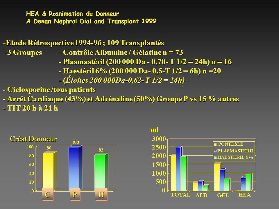 HEA & Réanimation du Donneur A Denan Nephrol Dial and Transplant 1999