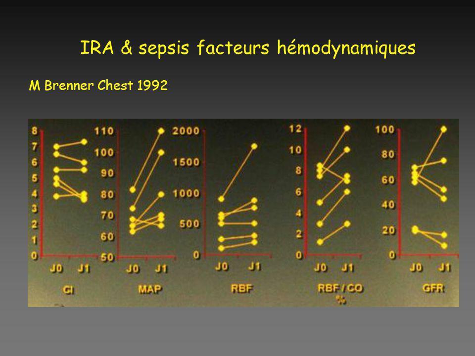 IRA & sepsis facteurs hémodynamiques