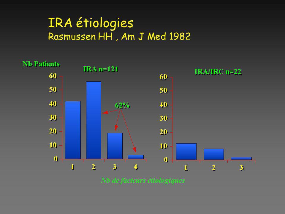 IRA étiologies Rasmussen HH , Am J Med 1982