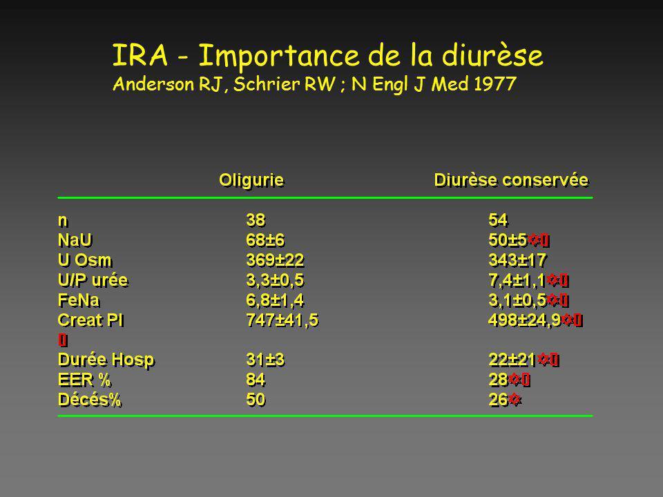 IRA - Importance de la diurèse Anderson RJ, Schrier RW ; N Engl J Med 1977