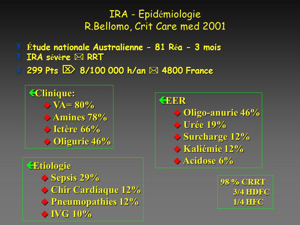 IRA - Epidémiologie R.Bellomo, Crit Care med 2001