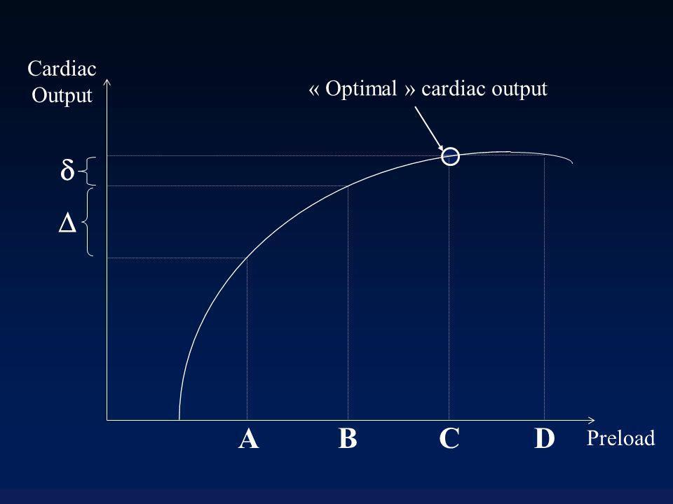 Cardiac Output « Optimal » cardiac output   A B C D Preload