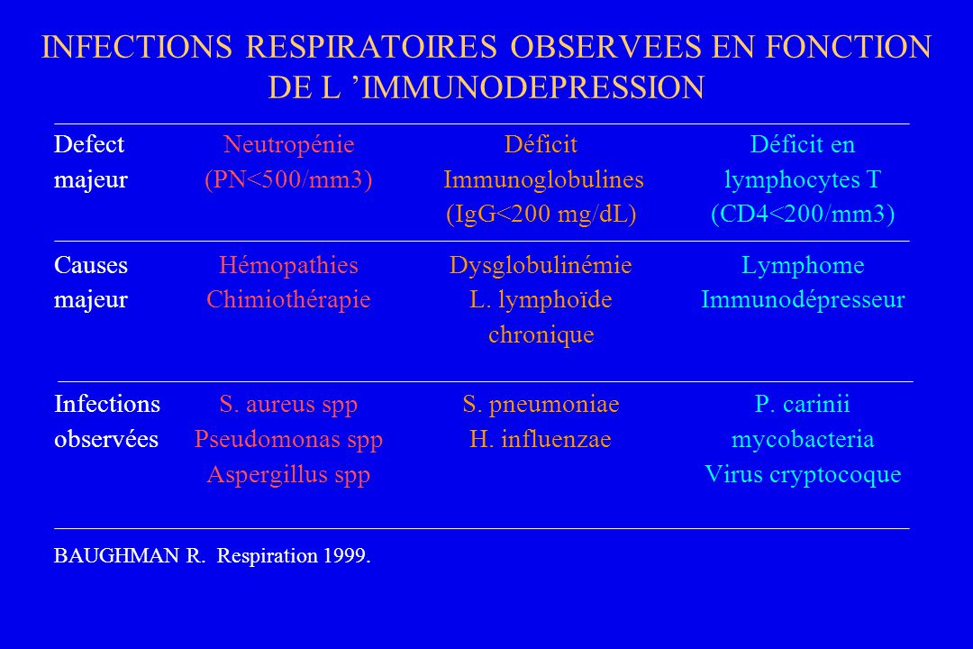 INFECTIONS RESPIRATOIRES OBSERVEES EN FONCTION DE L 'IMMUNODEPRESSION