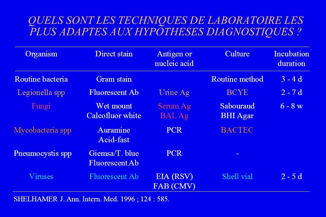 QUELS SONT LES TECHNIQUES DE LABORATOIRE LES PLUS ADAPTES AUX HYPOTHESES DIAGNOSTIQUES