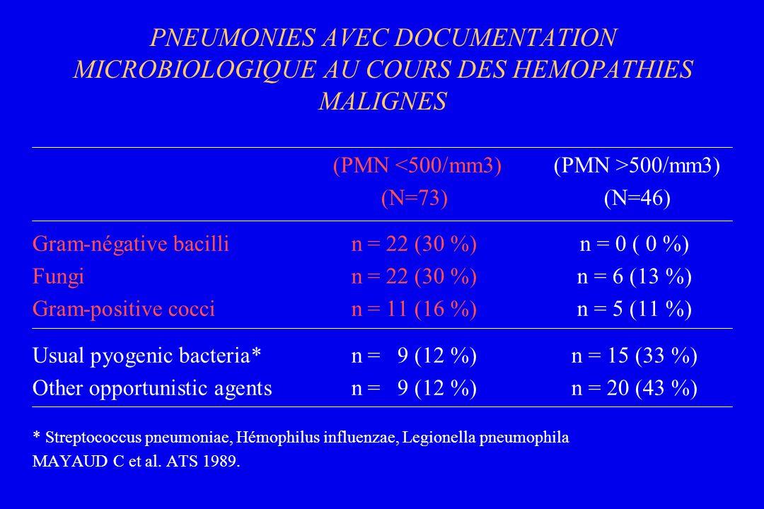 PNEUMONIES AVEC DOCUMENTATION MICROBIOLOGIQUE AU COURS DES HEMOPATHIES MALIGNES