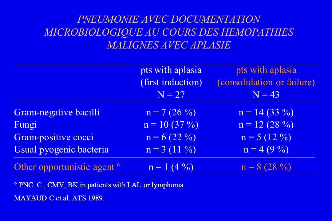 PNEUMONIE AVEC DOCUMENTATION MICROBIOLOGIQUE AU COURS DES HEMOPATHIES MALIGNES AVEC APLASIE