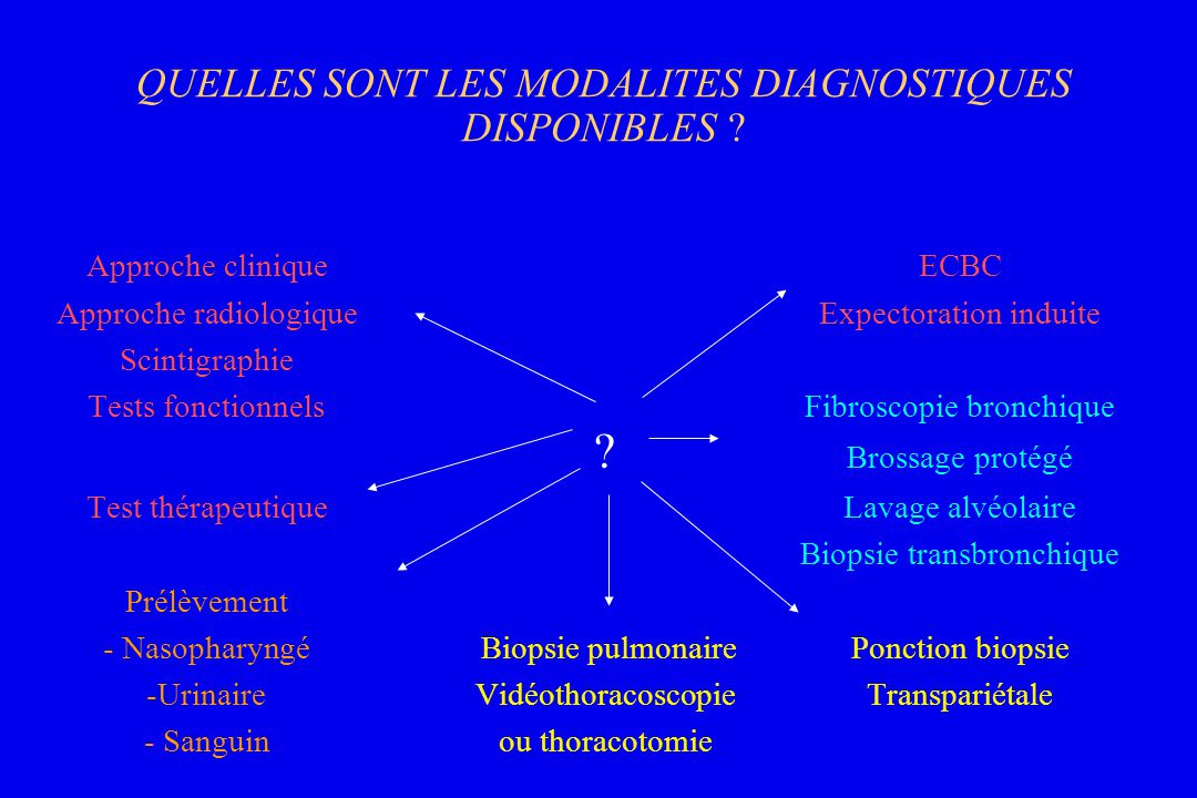 QUELLES SONT LES MODALITES DIAGNOSTIQUES DISPONIBLES