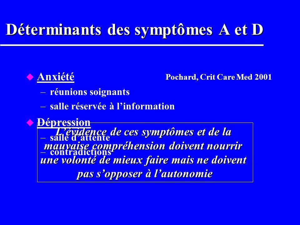 Déterminants des symptômes A et D