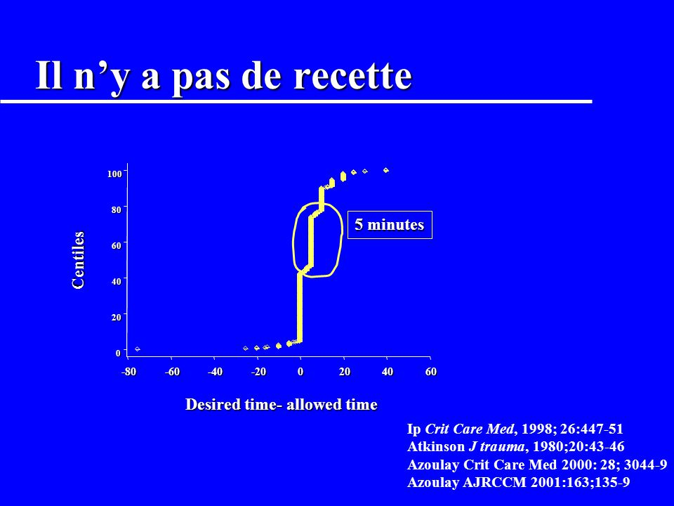 Il n'y a pas de recette 5 minutes Centiles Desired time- allowed time