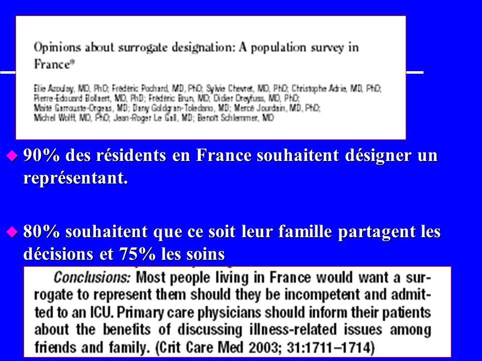 90% des résidents en France souhaitent désigner un représentant.