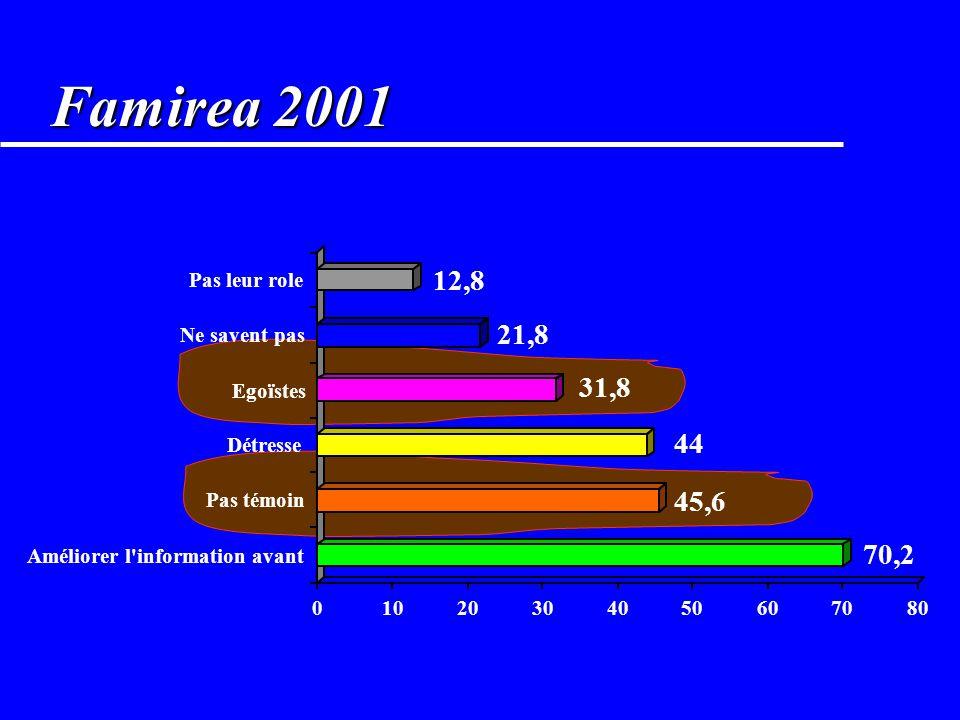 Famirea 2001 70,2. 45,6. 44. 31,8. 21,8. 12,8. 10. 20. 30. 40. 50. 60. 70. 80. Améliorer l information avant.