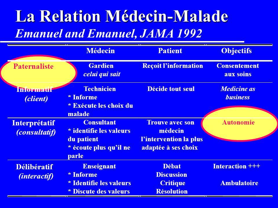 La Relation Médecin-Malade Emanuel and Emanuel, JAMA 1992