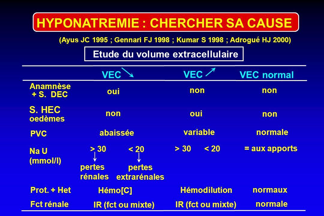 HYPONATREMIE : CHERCHER SA CAUSE