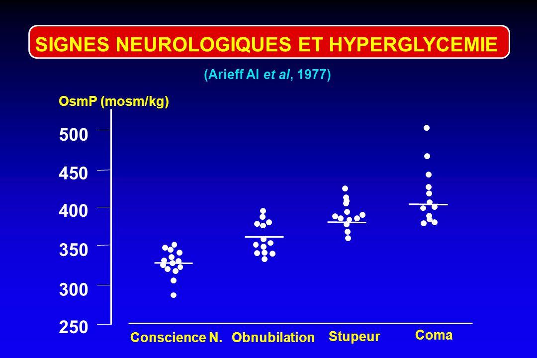 SIGNES NEUROLOGIQUES ET HYPERGLYCEMIE