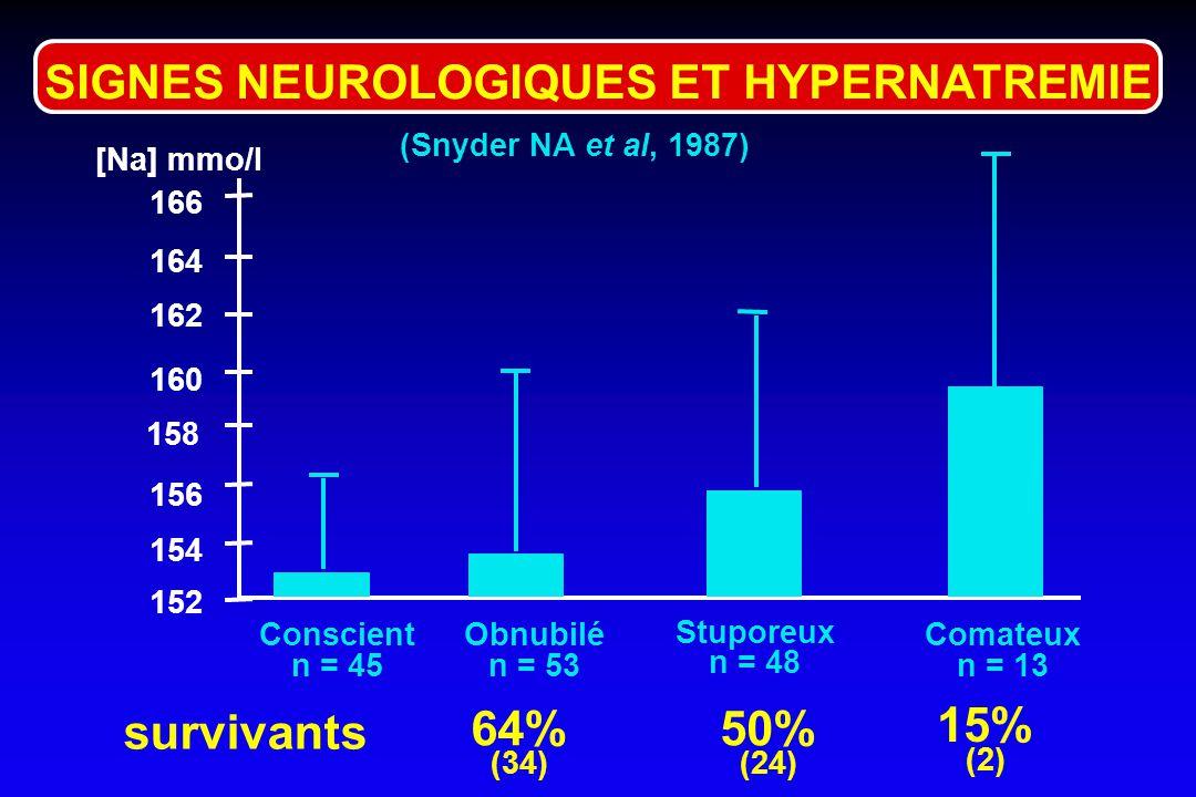 64% 50% 15% survivants SIGNES NEUROLOGIQUES ET HYPERNATREMIE