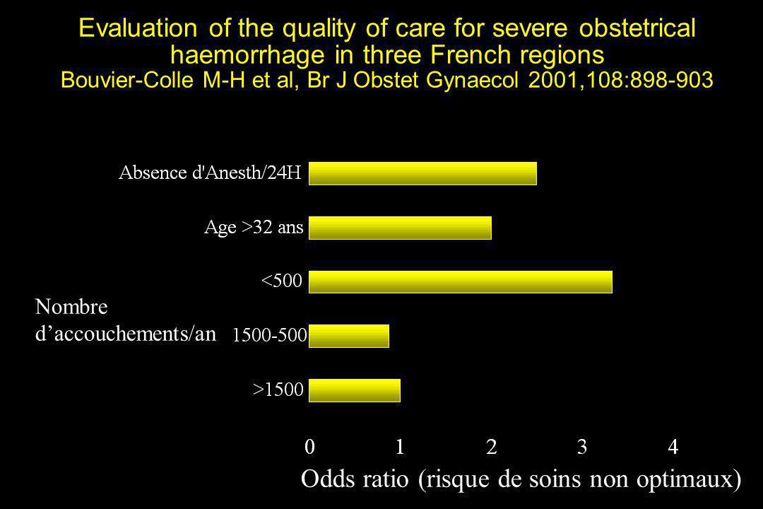 Odds ratio (risque de soins non optimaux)