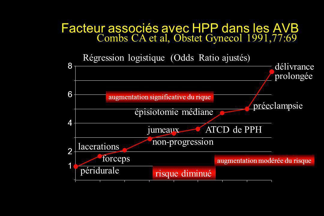 Facteur associés avec HPP dans les AVB