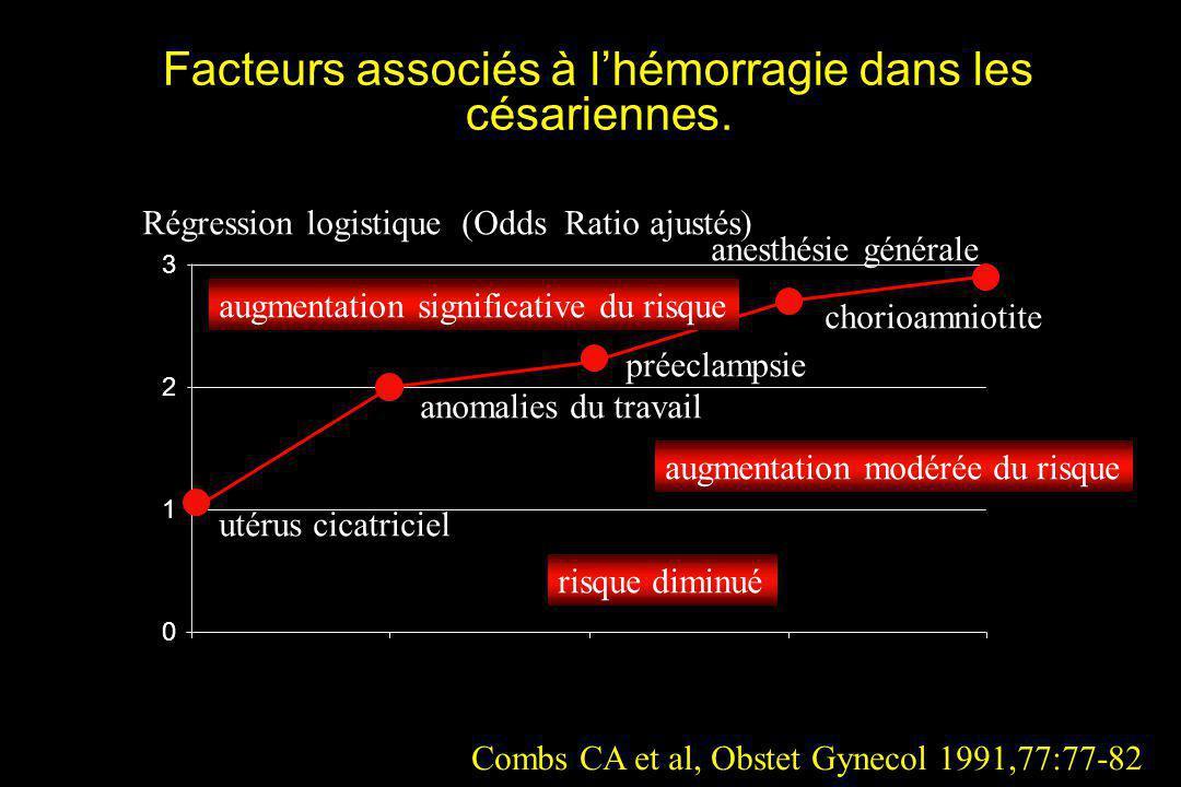 Facteurs associés à l'hémorragie dans les césariennes.