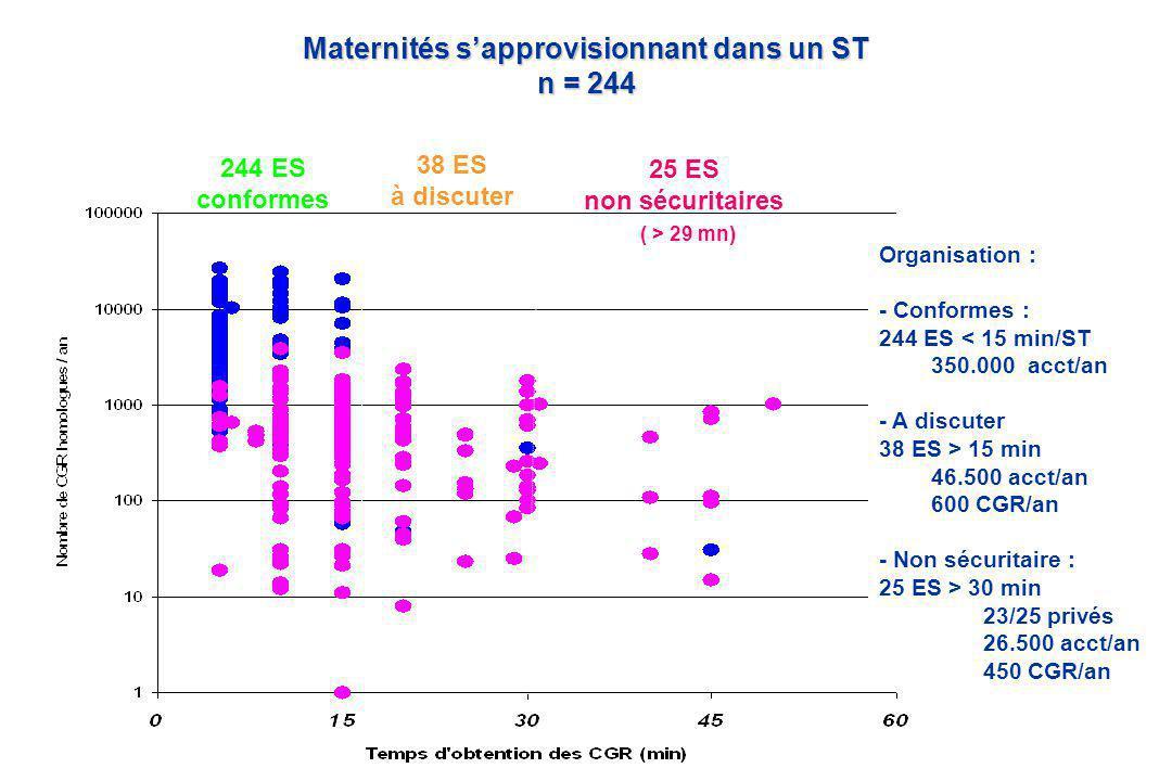 Maternités s'approvisionnant dans un ST n = 244