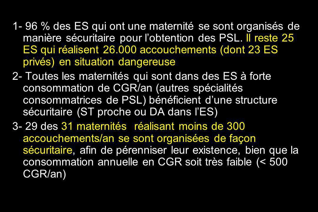 1- 96 % des ES qui ont une maternité se sont organisés de manière sécuritaire pour l'obtention des PSL. Il reste 25 ES qui réalisent 26.000 accouchements (dont 23 ES privés) en situation dangereuse