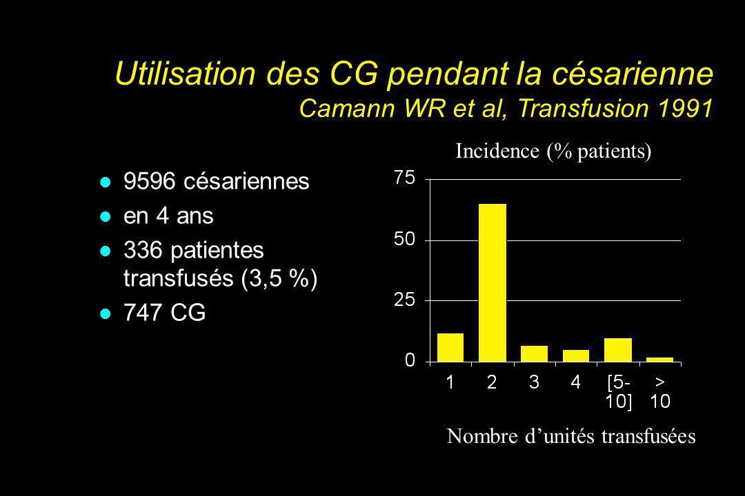Utilisation des CG pendant la césarienne