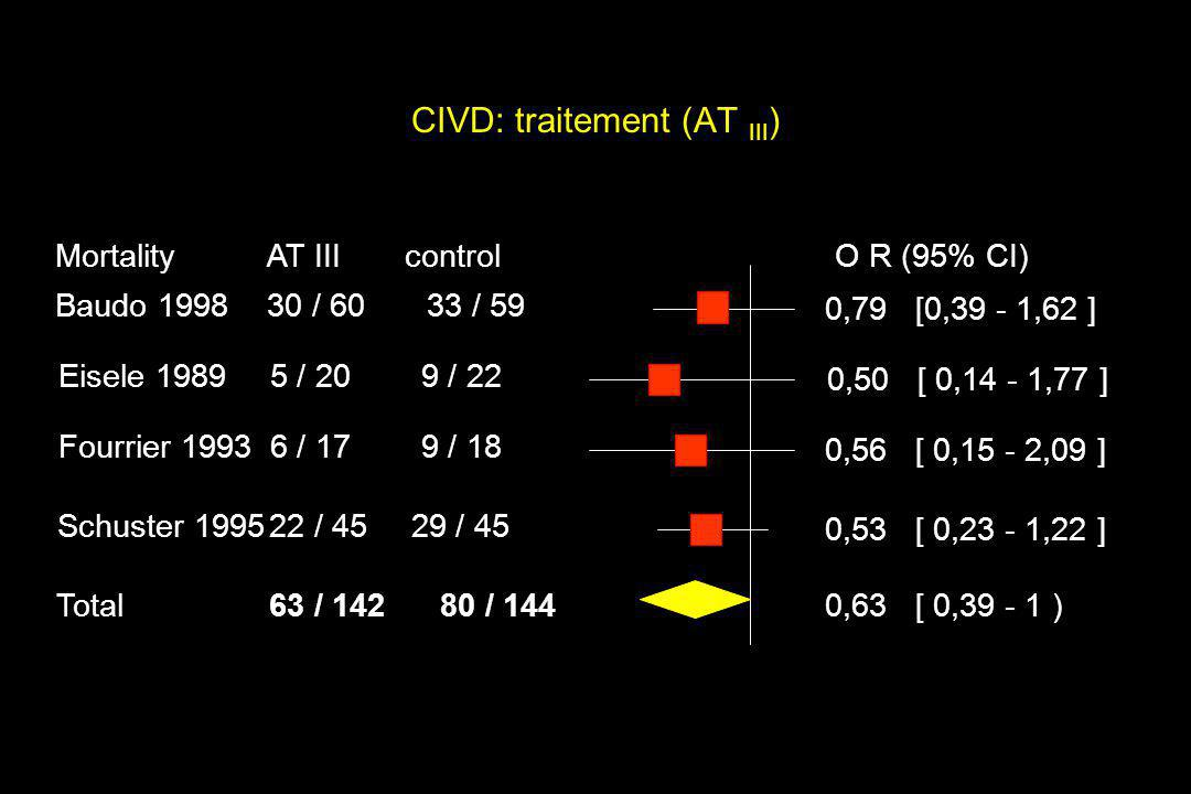 CIVD: traitement (AT III)