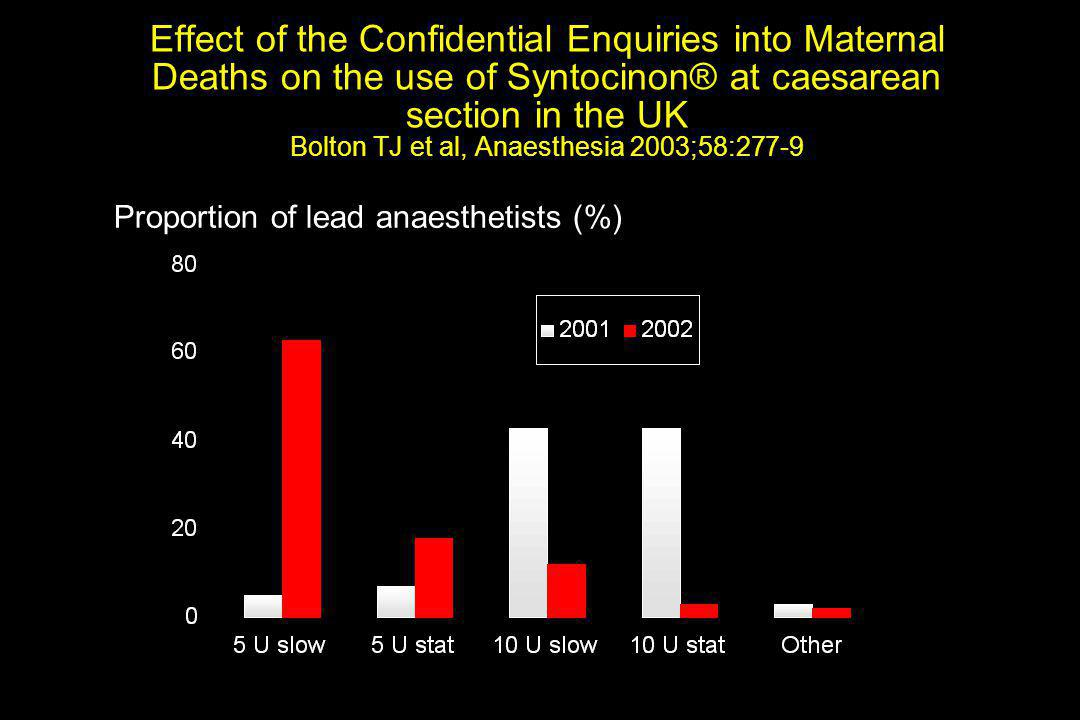 Effect of the Confidential Enquiries into Maternal Deaths on the use of Syntocinon® at caesarean section in the UK Bolton TJ et al, Anaesthesia 2003;58:277-9